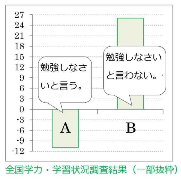 勉強しないグラフ