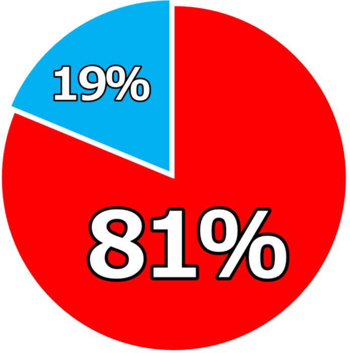 明石市 個別指導 塾 成績グラフ